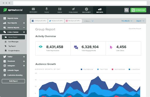 Keyhole - Top 25 Social Media Monitoring Tools - Sprout Social Dashboard