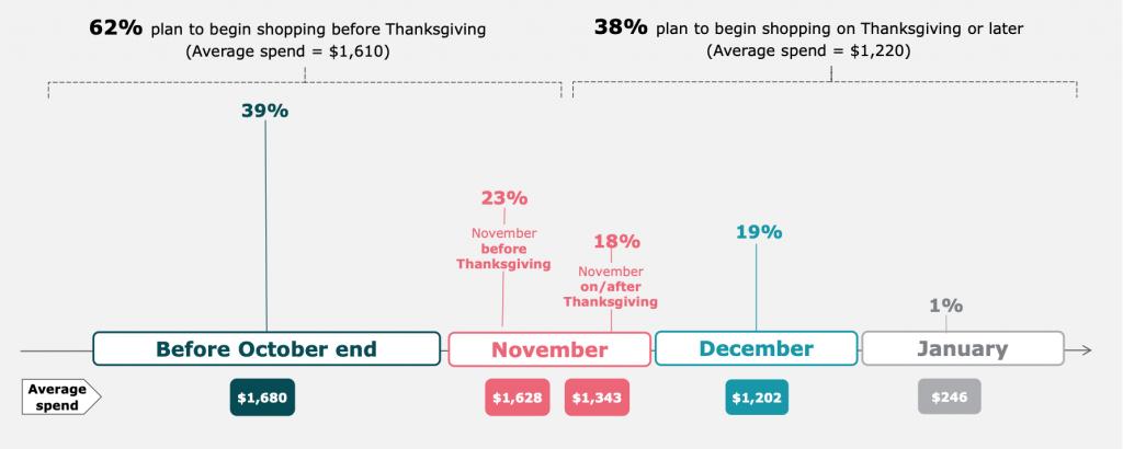 Holiday Marketing Consumer Survey Findings