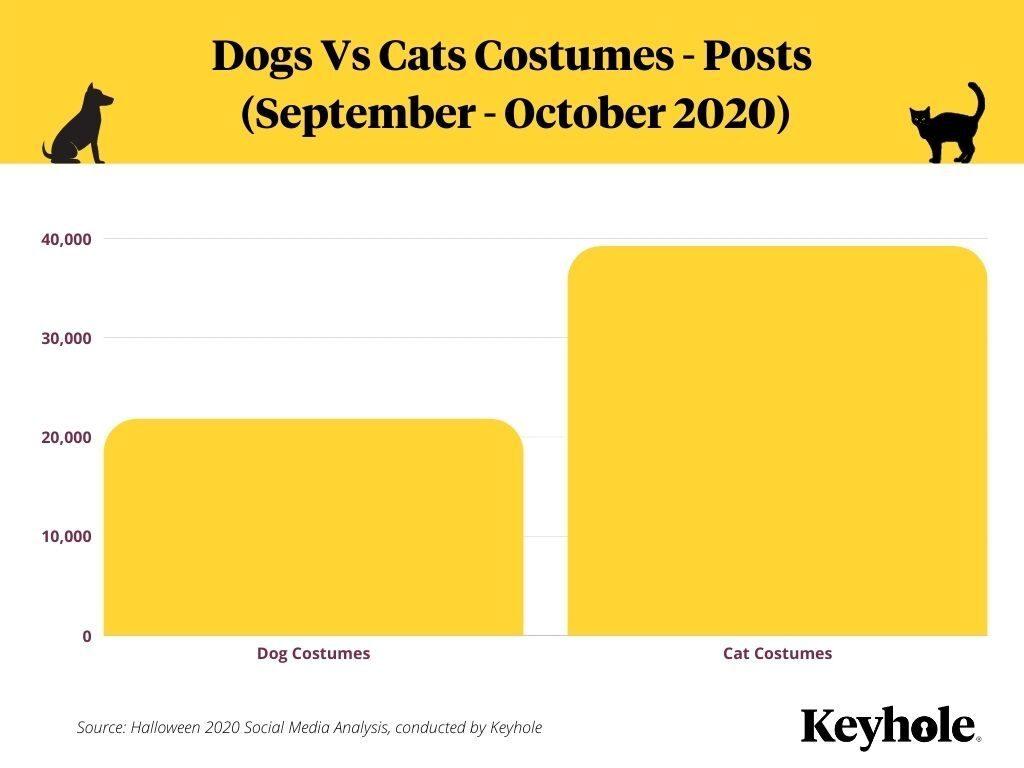 Halloween Social Media Pet Costume Stats