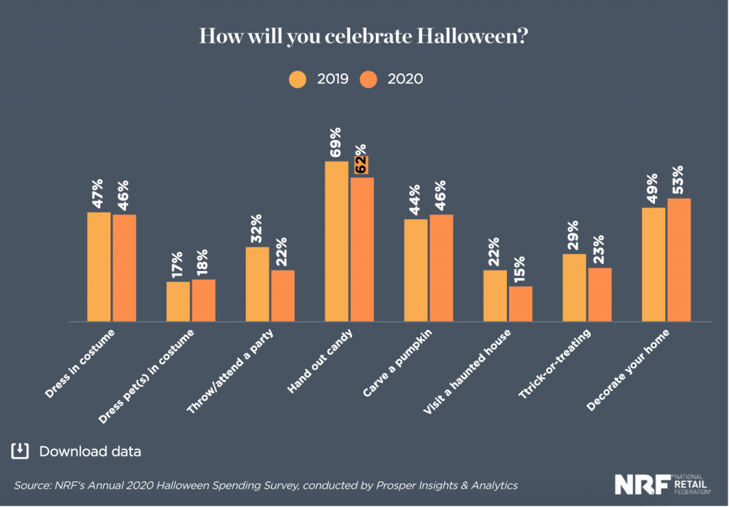 Halloween 2020 Survey results