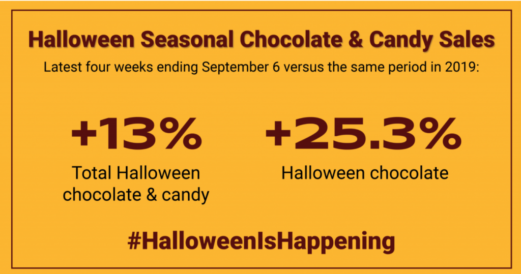 Halloween 2020 Candy Sales