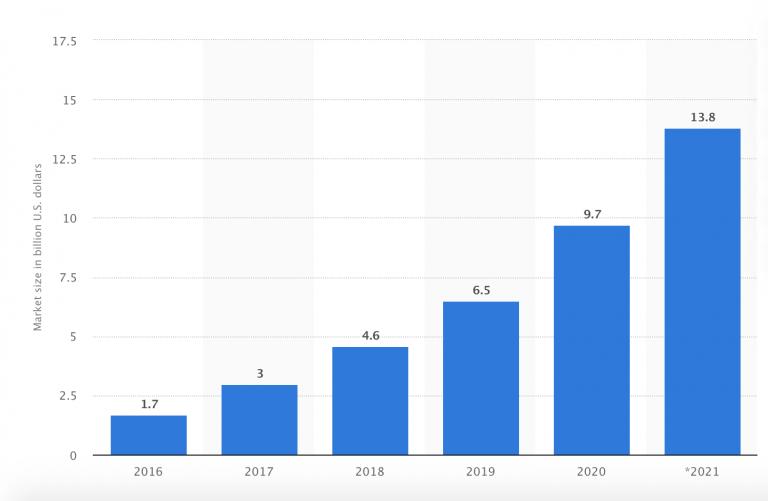 Influencer Marketing size 2016 -2021