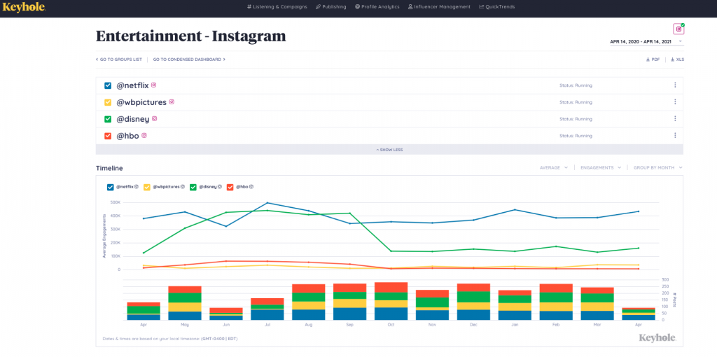 Social Listening for Competitive Analysis and Benchmarking